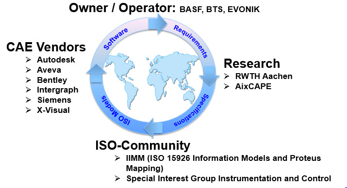 The DEXPI framework
